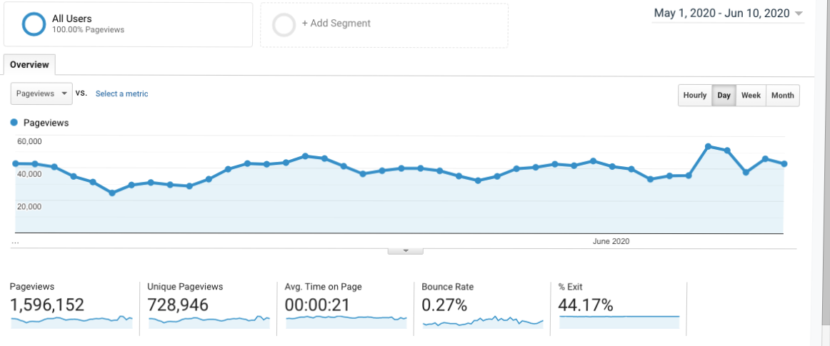 smoothcreationsonline traffic stats from 1st May to 10th June 2020